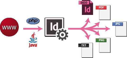 Schema InDesign Server