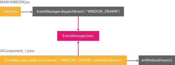EventManager Schema