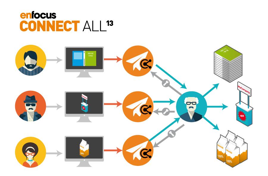ConnectAll Schema